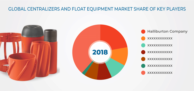 Centralizers and Float Equipment Market