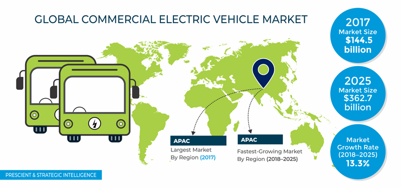 Commercial Electric Vehicle Market