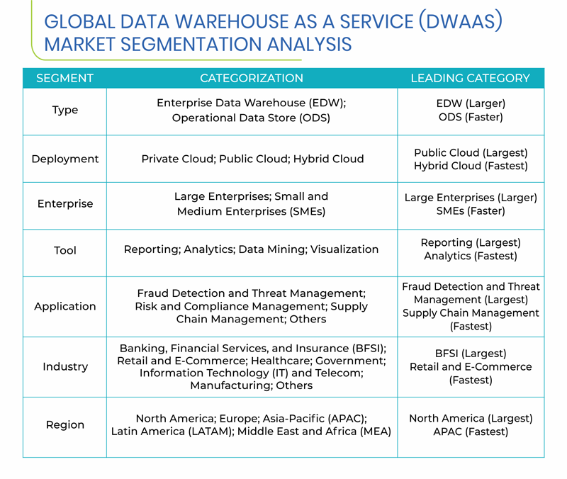 Data Warehouse as a Service Market