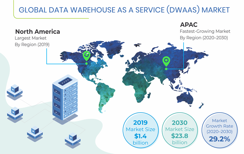 Data Warehouse As A Service Market Synopsis