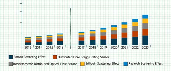 global fiber optic sensor market 2015 The global fiber optics market is anticipated to witness a substantial growth over the forecast period the high demand for optical communication and sensing applications for diverse purposes provides avenues for industry growth furthermore, the growing demand for cost-effective, power-efficient, and high- level integration.