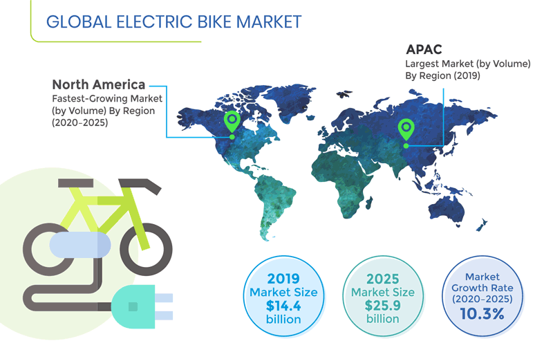 E Bike Market Share Size Industry Demand And Forecast To 2025