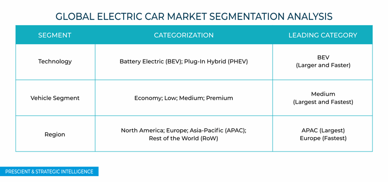 Electric Car Market