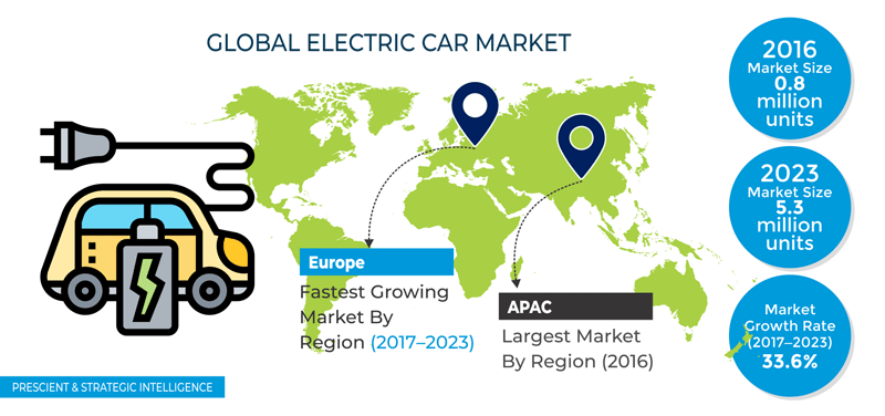 Electric Car Market Share, Growth and Trend | Industry Report