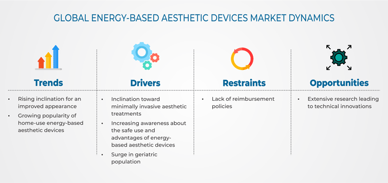 Energy-Based Aesthetic Devices Market