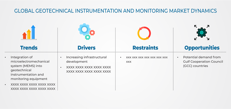 Geotechnical Instrumentation and Monitoring Market
