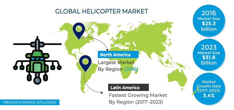 Helicopters Market
