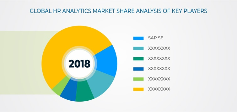 HR Analytics Market