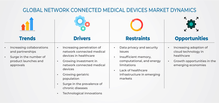 Network Connected Medical Devices Market