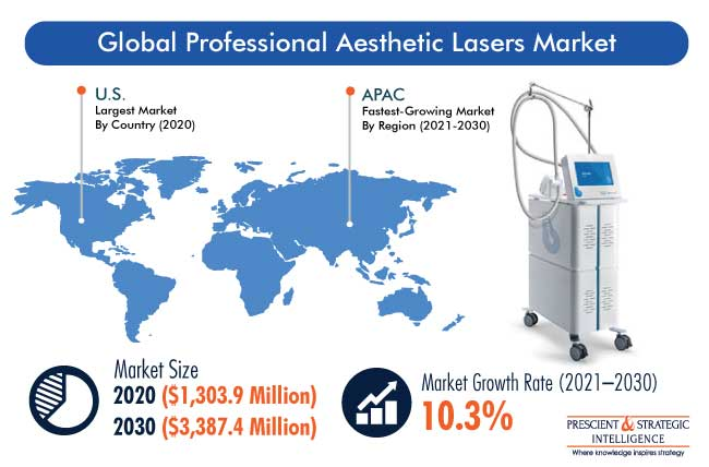 Professional Aesthetic Lasers Market Outlook