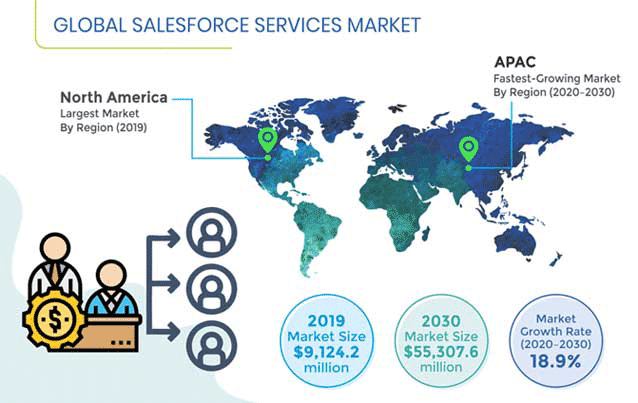 Salesforce Services Market