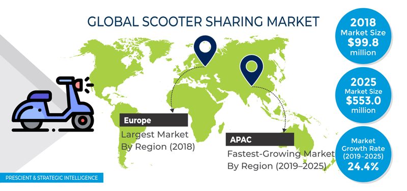 Scooter Sharing Market