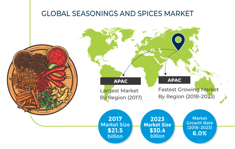 Seasonings and Spices Market