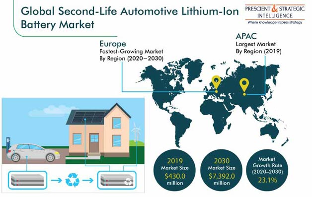 Second-Life Automotive Lithium-Ion Battery Market
