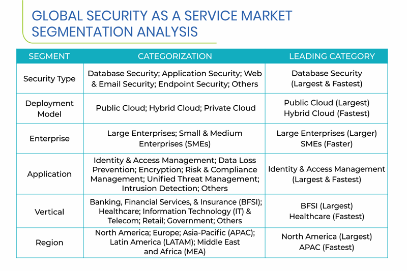 Security as a Service Market