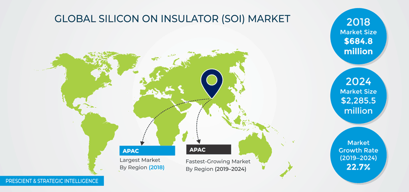Silicon on Insulator Market