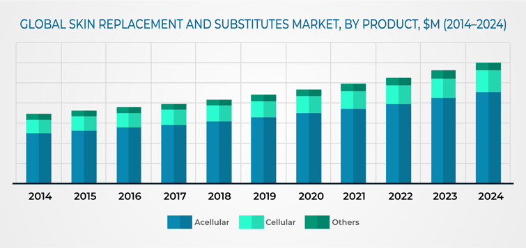 Skin Replacement and Substitutes Market
