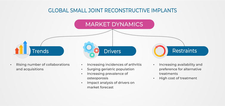 Small Joint Reconstructive Implants Market