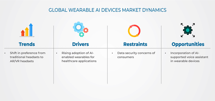 Wearable AI Devices Market