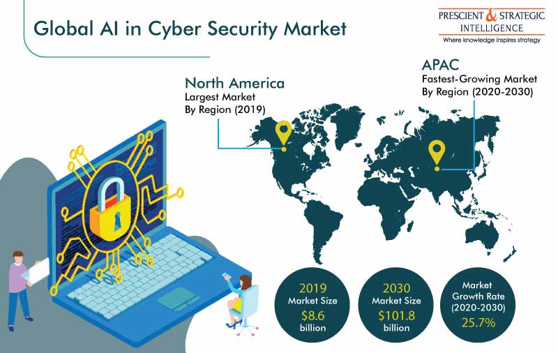 AI in Cyber Security Market