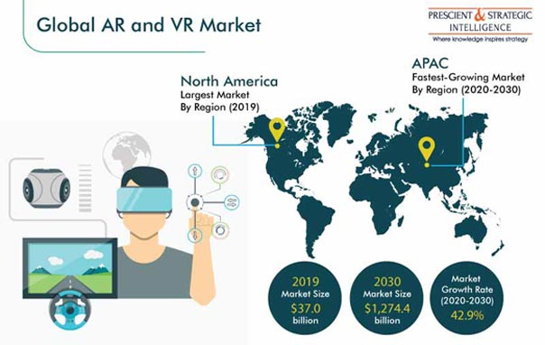 AR and VR Market