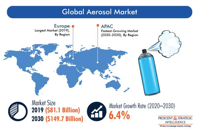 Aerosol Market Outlook