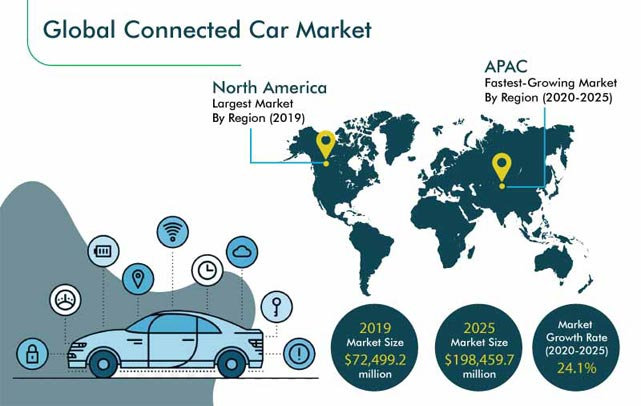 Automotive Infotainment SOCs Market Size, Growth Factor, Top Key Players with Business Overview and Regional Forecasts to 2026
