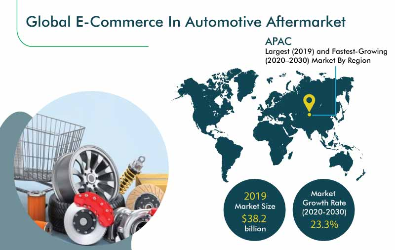 E-Commerce in Automotive Aftermarket Outlook