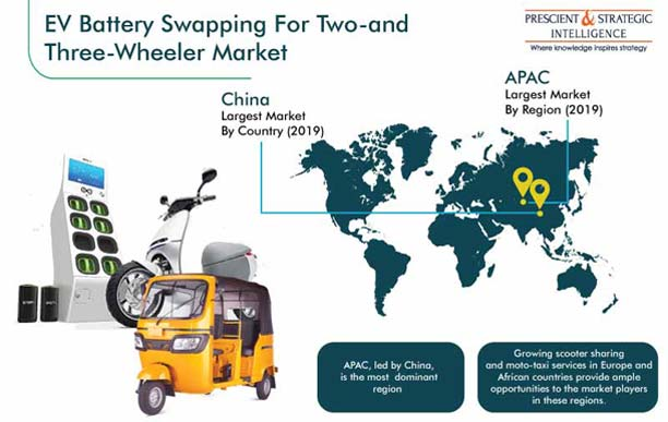 EV Battery Swapping for Two- and Three-Wheeler Market