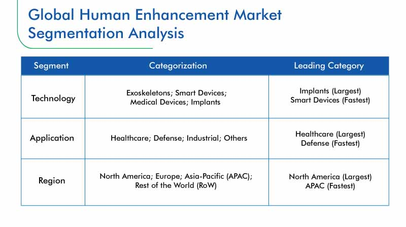 Human Enhancement Market