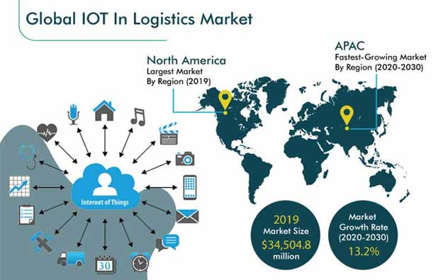 Internet of Things (IoT) in Logistics Market