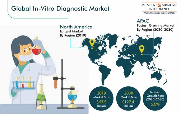 In Vitro Diagnostic Market