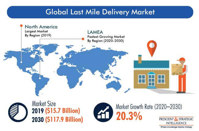 Last Mile Delivery Market Outlook