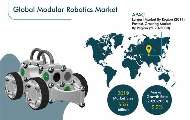 Modular Robotics Market Analysis