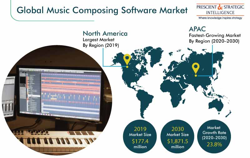 Music Composing Software Market