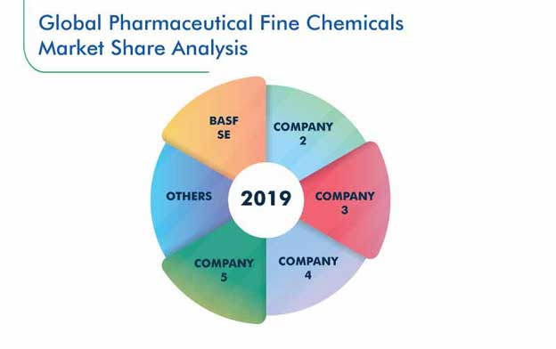 Pharmaceutical Fine Chemicals Market