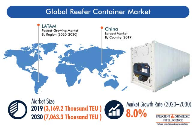 Reefer Container Market Outlook