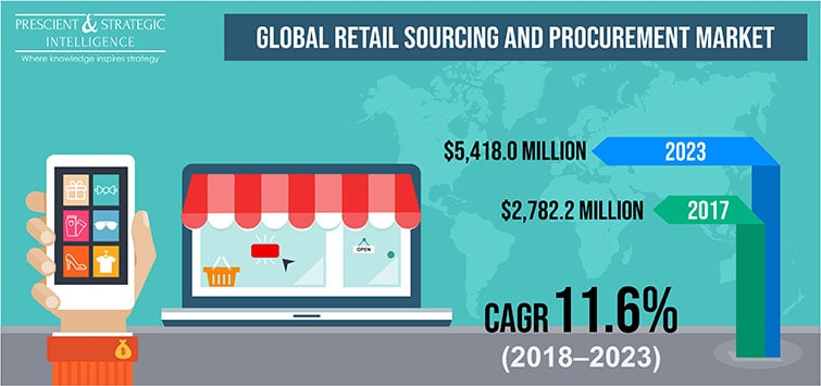 Retail Sourcing And Procurement Market