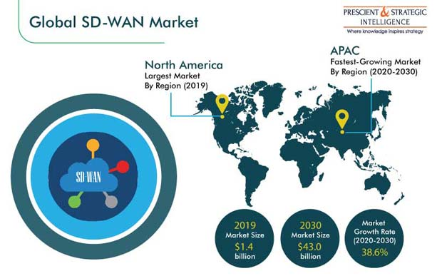 Sd Wan Market Trends Analysis Growth Statistics By 2030