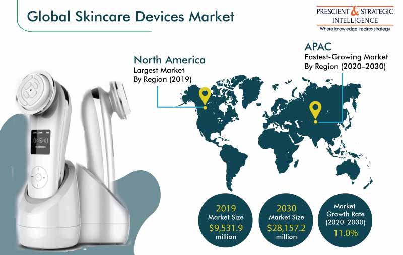 Skincare Devices Market