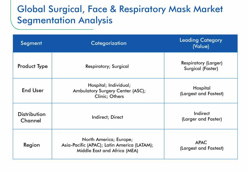Surgical, Face, and Respiratory Mask Market