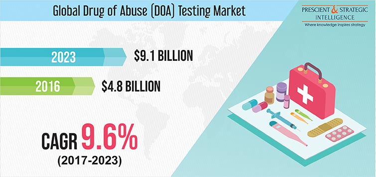 Drug of Abuse (DOA) Testing Market