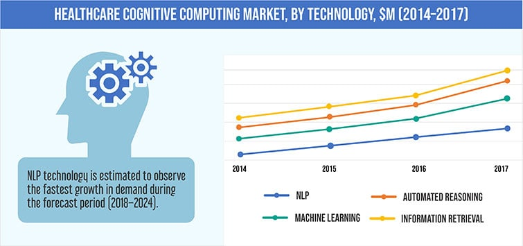 HEALTHCARE COGNITIVE COMPUTING MARKET