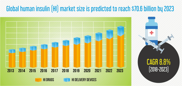 Human Insulin Market Size, Share | Industry Analysis Report