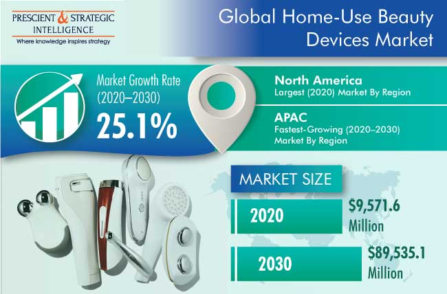 HOME-USE BEAUTY DEVICES MARKET