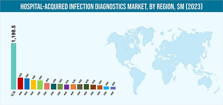 Hospital-Acquired Infection Diagnostics Market