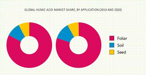 HUMIC ACID MARKET