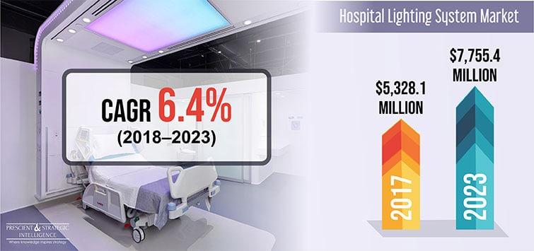 Hospital Lighting System Market To Reach 7 755 4 Million