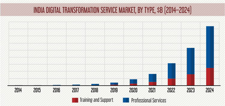 India Digital Transformation Market