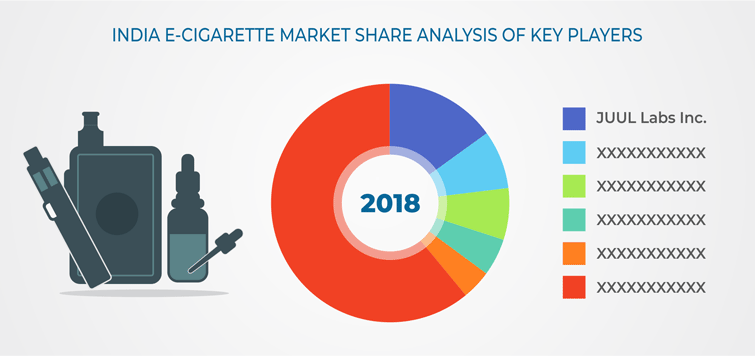 India E-Cigarette Market